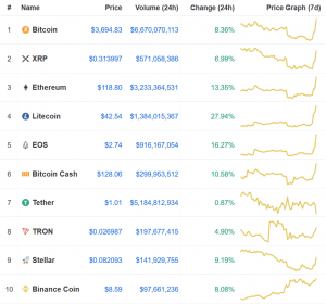 Crypto Market Explodes, Bitcoin Gains 8%, Ether Jumps 13% 102