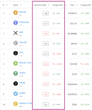 Market Sentiment: More Top Coins Moved into Positive Area 102
