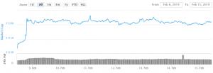 Bitcoin- en Altcoins-kopers wachten aan de zijlijn 101