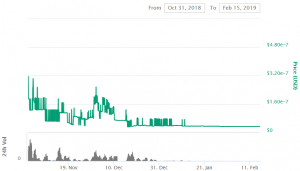 The Curious Case of 10 Coins Worth Almost Zero 105