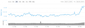 Bitcoin and Altcoins Rally, Ethereum Up 10% As Volume Rises Sharply 101