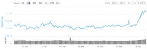 Bitcoin en Altcoins rally, Ethereum 10% hoger met volume dat aanzienlijk stijgt 101