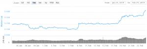 Bitcoin Jumps Above USD 4,100, Ether, Other Major Altcoins Flourish 103