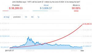 Le Bitcoin à 1 million de dollars US, McAfee confirme sa prédiction 102