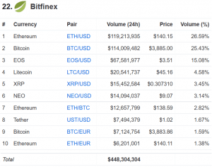 Bitfinex a récupéré une partie de ses bitcoins volés 102