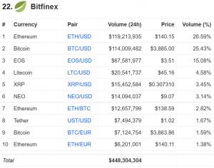 Bitfinex Got Some of Their Stolen Bitcoins Back 102