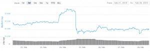 Bitcoin and Altcoins Recovered From a Sharp Decline 101