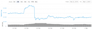 Bitcoin and Altcoins Face Hurdles Ahead of Possible Lift-Off 101