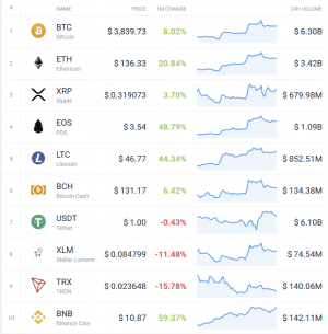 Coin Race: Top 10 Crypto Winners/Losers of February 102