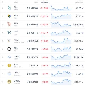 Coin Race: Top 10 Crypto Winners/Losers of February 104