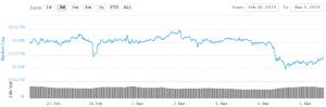 Bitcoin wieder über $ 3.700 101
