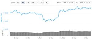Unsicherheit bei Bitcoin und Altcoin Kursen 101