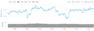 Bitcoin and Altcoins Trading Near Crucial Inflection Point 101