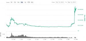 Kurs der Coin Crypto.com Chain steigt um 400 % 102