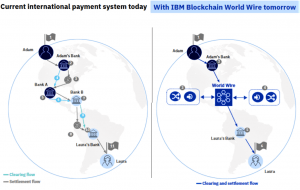 IBM تطلق شبكة مدفوعات على بلوكشين ستيلار 103