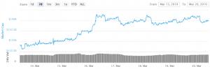 Der Bitcoin Preis gewinnt an Fahrt 101