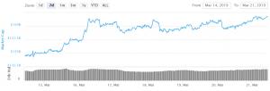 Bitcoin überschreitet die 4.000 Dollar Grenze 101