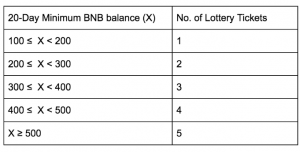 Binance Coin Beats the Market on Launchpad Lottery News 102