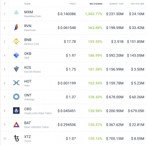 Coin Race: Top 10 Winners/Losers of March and 1Q 106