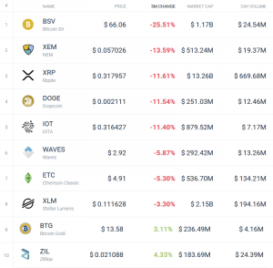 Coin Race: Top 10 Winners/Losers of March and 1Q 107