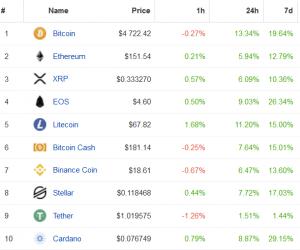 Bitcoin explodiert in einer Stunde um 16%, Kryptomarkt folgt 103