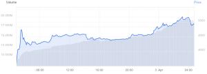 Bitcoin auf über USD 5,000, Krypto Rally geht weiter 102