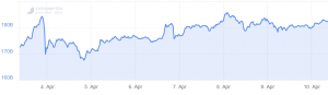 Bitcoin ist zurück auf über $ 5.200 101