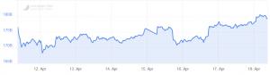 Bitcoin en Altcoins blijven verder stijgen 101