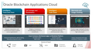 La plateforme blockchain d'Oracle 103