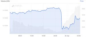 Vertuschen Bitfinex, Tether einen USD 850 Millionen Verlust? 102