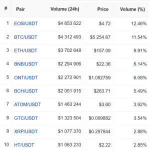 How to Move up in the Crypto Exchange Rankings? Gate.io has a Plan 103
