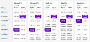 Bitcoin und Altcoins erholen sich nach Binance Hack 102