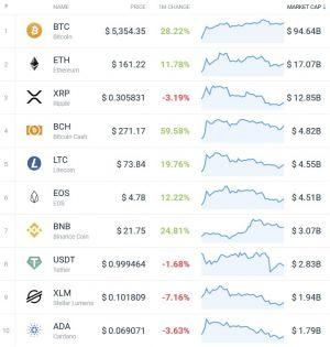 Coin Race: Top 10 Winners/Losers of April 102