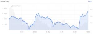 ثلاثة أخبار جيدة لسوق العملات الرقمية 102