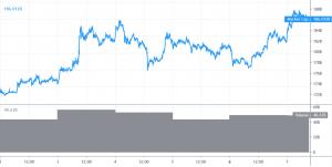 Bitcoin en Altcoins slaan opnieuw de weg omhoog in! 101
