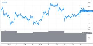 Bitcoin Rallies, Altcoins Trade Sideways 101