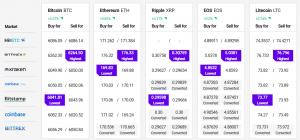 Bitcoin Rallies, Altcoins Trade Sideways 102