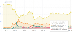 New Altcoin Season: Is It Coming Anytime Soon? 103