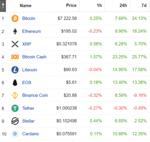 Crypto Rally: Bitcoin Breaks USD 7,000, Ethereum, Other Coins in Green 103