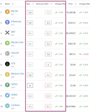 Crypto-marktsentiment: alleen Bitcoin in het positieve bereik 102