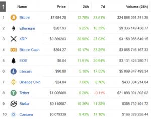 Bitcoin raakt grens van .000, cap van Crypto-markt stijgt met 12% 103
