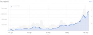 Bitcoin raakt grens van .000, cap van Crypto-markt stijgt met 12% 102