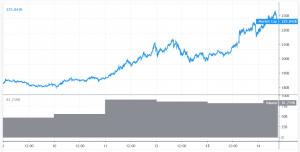 Bitcoin Naik Lebih Dari 100% pada 2019, Altcoins Rally 101