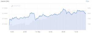 Bitcoin Plays With USD 8,000, Crypto Market Cap Jumps 8% 102