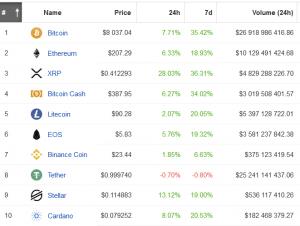 Bitcoin Plays With USD 8,000, Crypto Market Cap Jumps 8% 103
