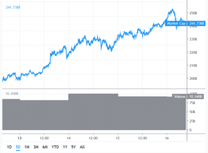 Bitcoin Outpaced by Altcoins in Significant Upsurge 101