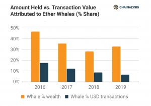 Le balene ethereum stanno aumentano di nuovo la loro quota 102