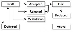 Schema du BIP protocole Bitcoin