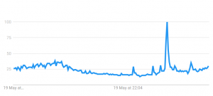 Interest in Bitcoin Spikes Following Major TV Show in the U.S. 102