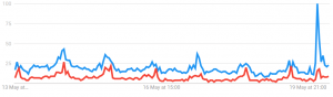 Interest in Bitcoin Spikes Following Major TV Show in the U.S. 104